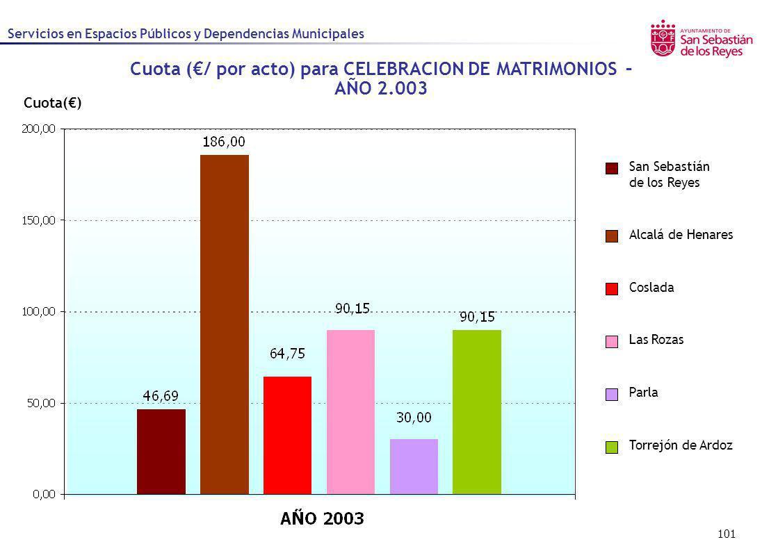 Cuota (€/ por acto) para CELEBRACION DE MATRIMONIOS – AÑO 2.003