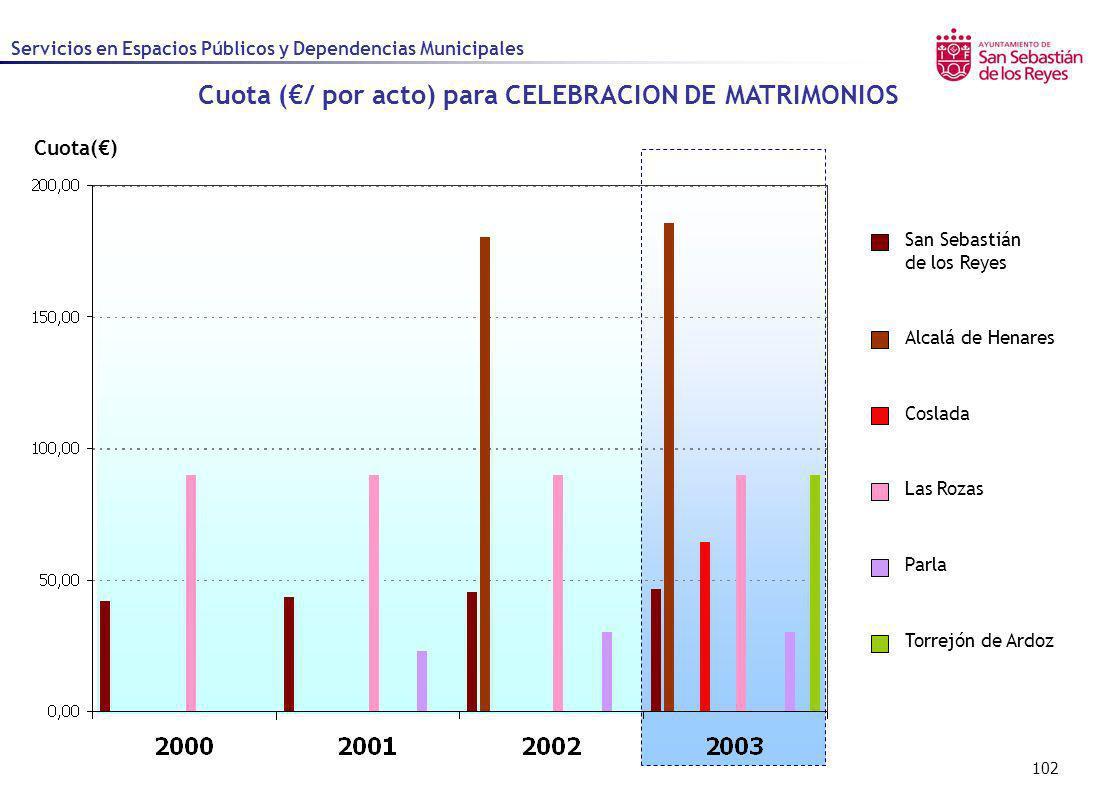 Cuota (€/ por acto) para CELEBRACION DE MATRIMONIOS