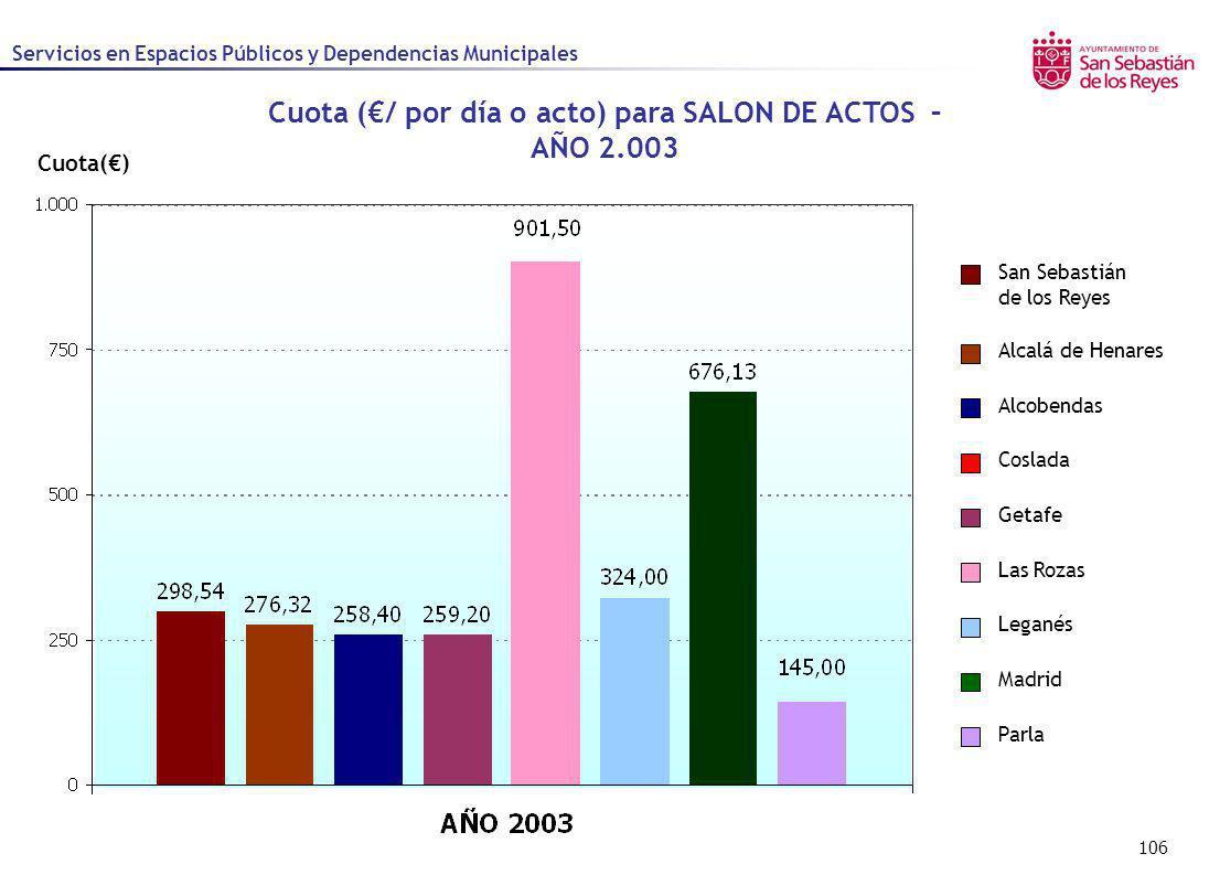 Cuota (€/ por día o acto) para SALON DE ACTOS – AÑO 2.003