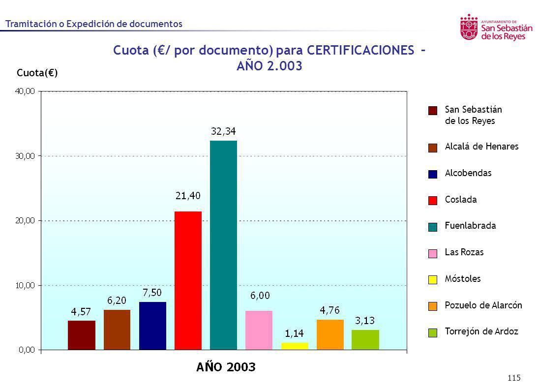 Cuota (€/ por documento) para CERTIFICACIONES – AÑO 2.003