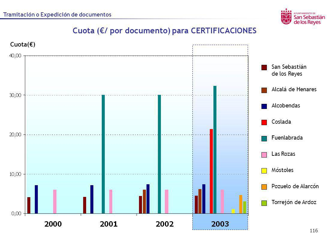 Cuota (€/ por documento) para CERTIFICACIONES