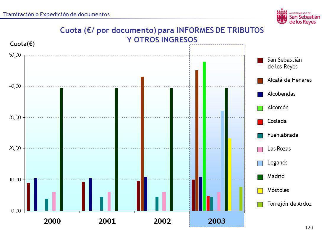 Cuota (€/ por documento) para INFORMES DE TRIBUTOS Y OTROS INGRESOS