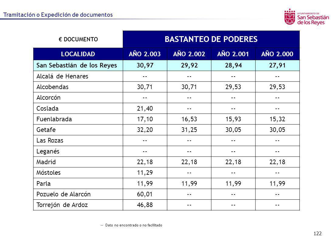 BASTANTEO DE PODERES LOCALIDAD AÑO 2.003 AÑO 2.002 AÑO 2.001 AÑO 2.000