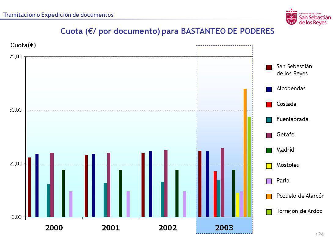 Cuota (€/ por documento) para BASTANTEO DE PODERES