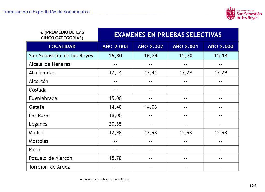 € (PROMEDIO DE LAS CINCO CATEGORIAS) EXAMENES EN PRUEBAS SELECTIVAS