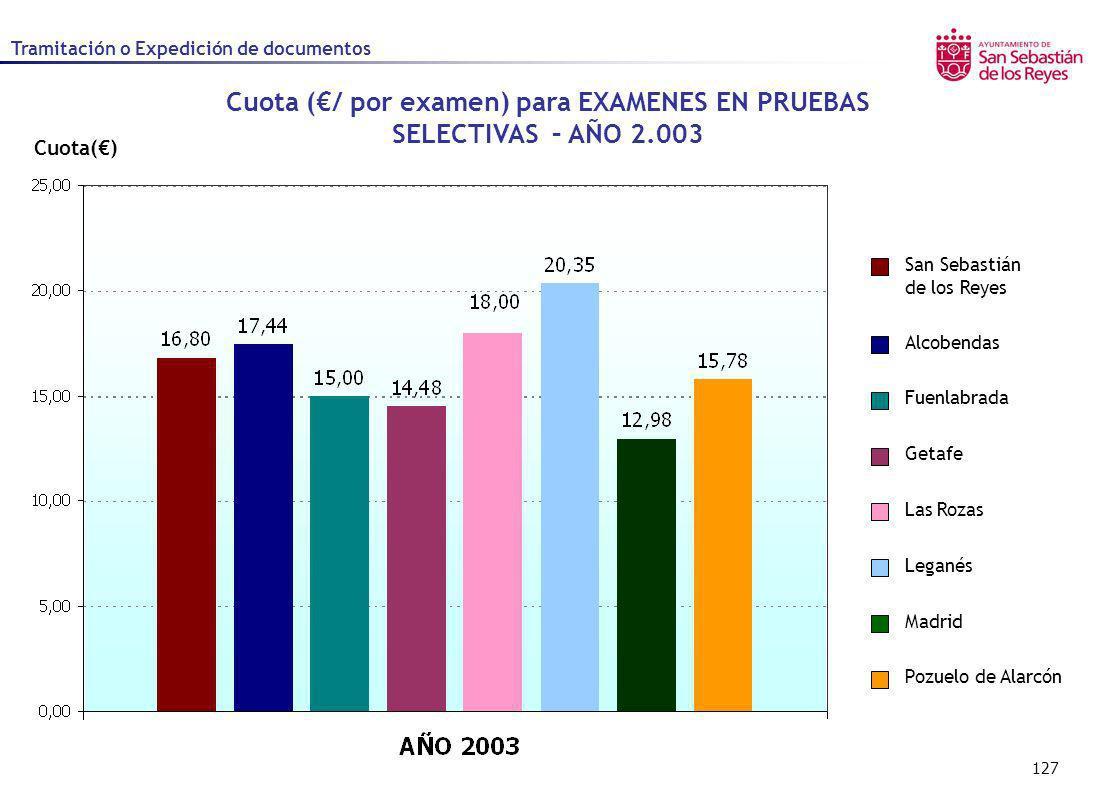 Cuota (€/ por examen) para EXAMENES EN PRUEBAS SELECTIVAS – AÑO 2.003
