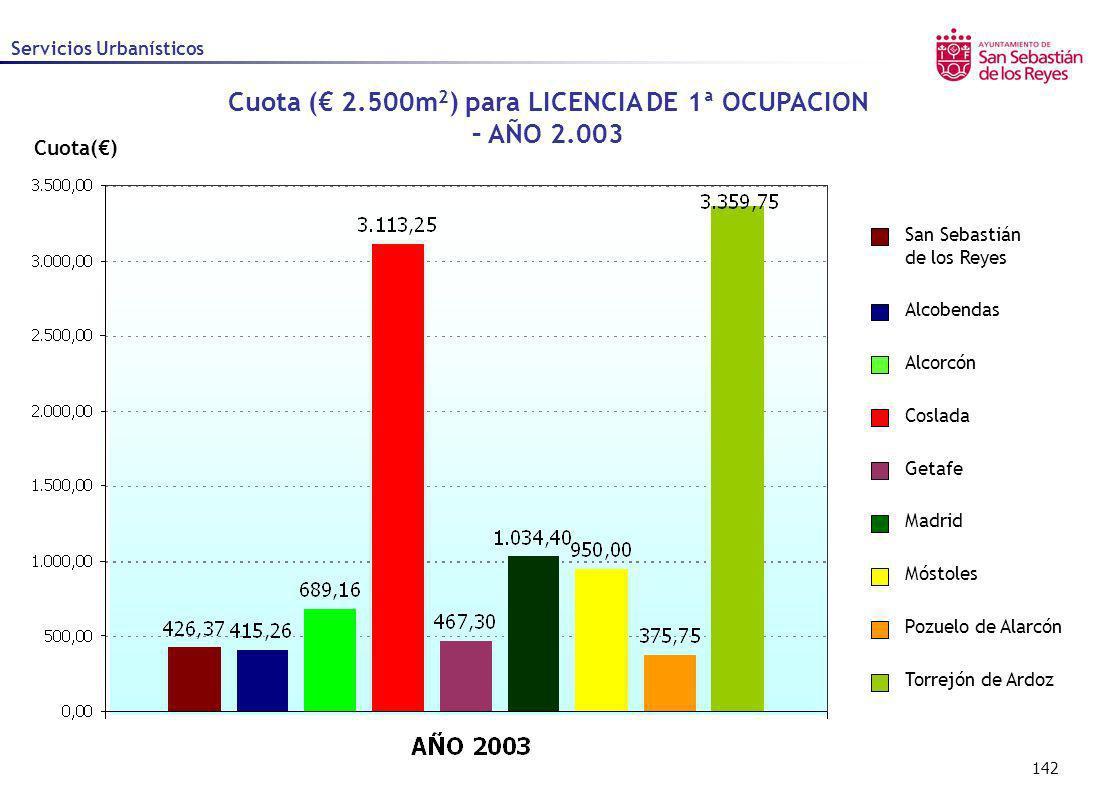 Cuota (€ 2.500m2) para LICENCIA DE 1ª OCUPACION – AÑO 2.003