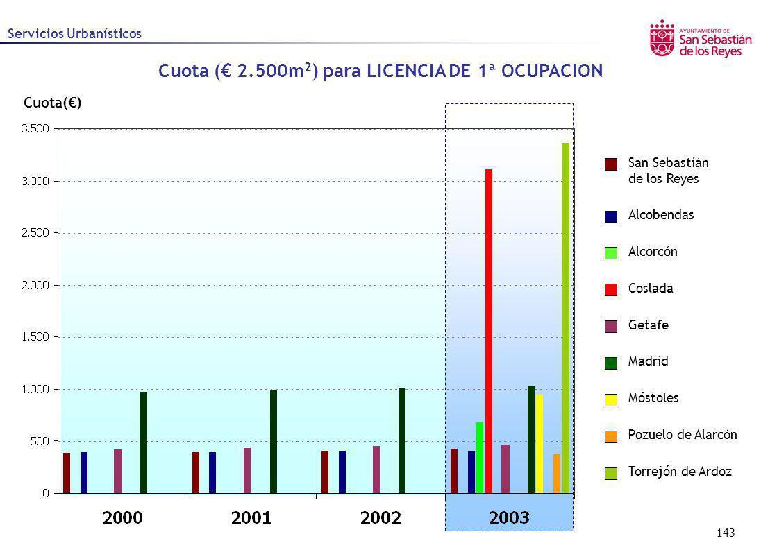 Cuota (€ 2.500m2) para LICENCIA DE 1ª OCUPACION