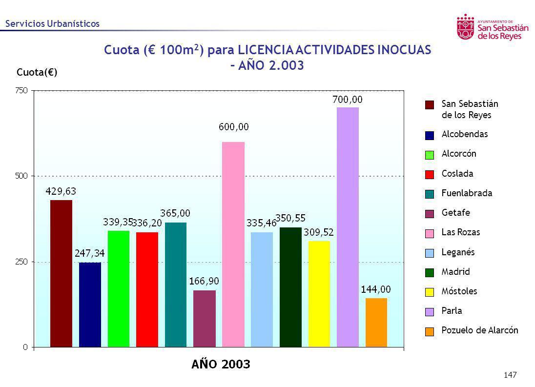 Cuota (€ 100m2) para LICENCIA ACTIVIDADES INOCUAS – AÑO 2.003