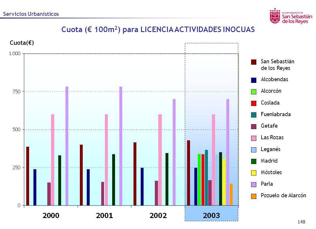 Cuota (€ 100m2) para LICENCIA ACTIVIDADES INOCUAS