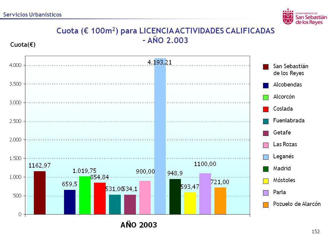 Cuota (€ 100m2) para LICENCIA ACTIVIDADES CALIFICADAS – AÑO 2.003