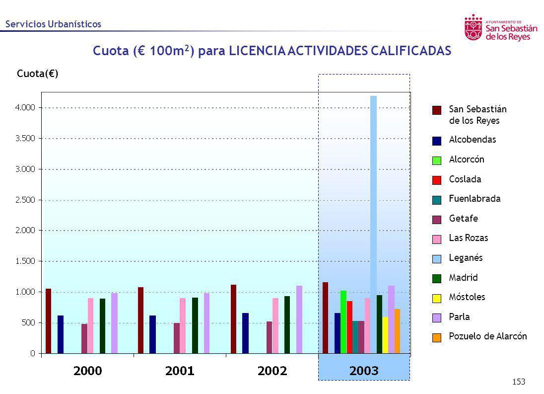 Cuota (€ 100m2) para LICENCIA ACTIVIDADES CALIFICADAS