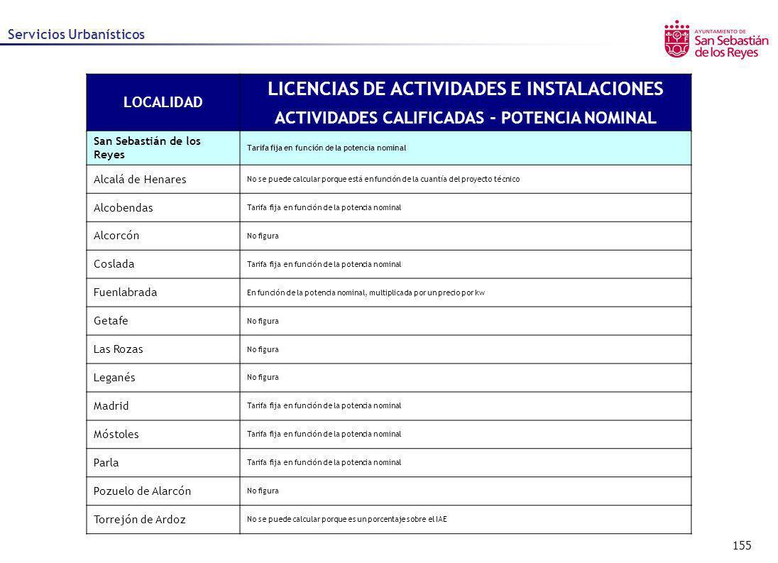 LICENCIAS DE ACTIVIDADES E INSTALACIONES