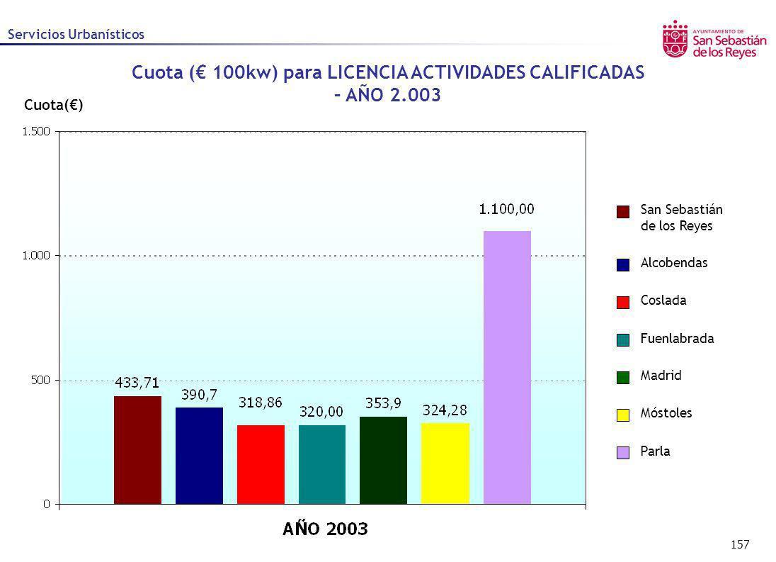 Cuota (€ 100kw) para LICENCIA ACTIVIDADES CALIFICADAS – AÑO 2.003