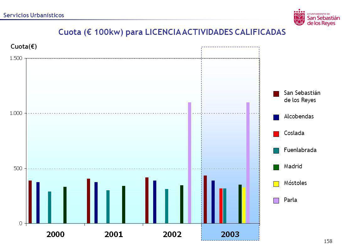 Cuota (€ 100kw) para LICENCIA ACTIVIDADES CALIFICADAS