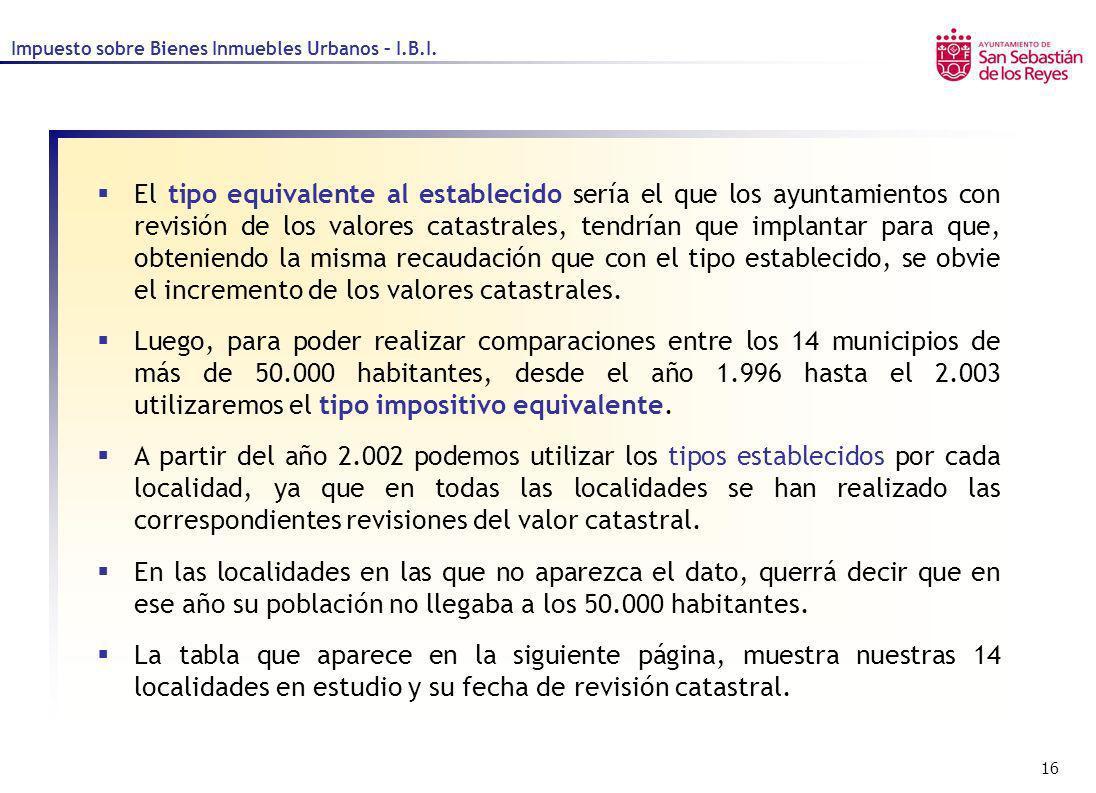 Impuesto sobre Bienes Inmuebles Urbanos – I.B.I.