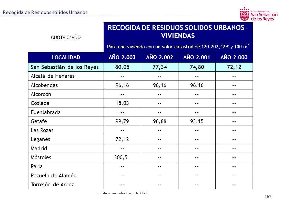 RECOGIDA DE RESIDUOS SOLIDOS URBANOS - VIVIENDAS