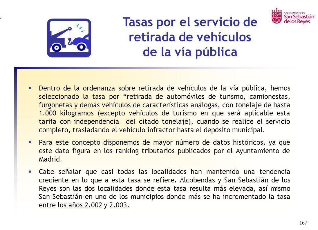 Tasas por el servicio de retirada de vehículos de la vía pública
