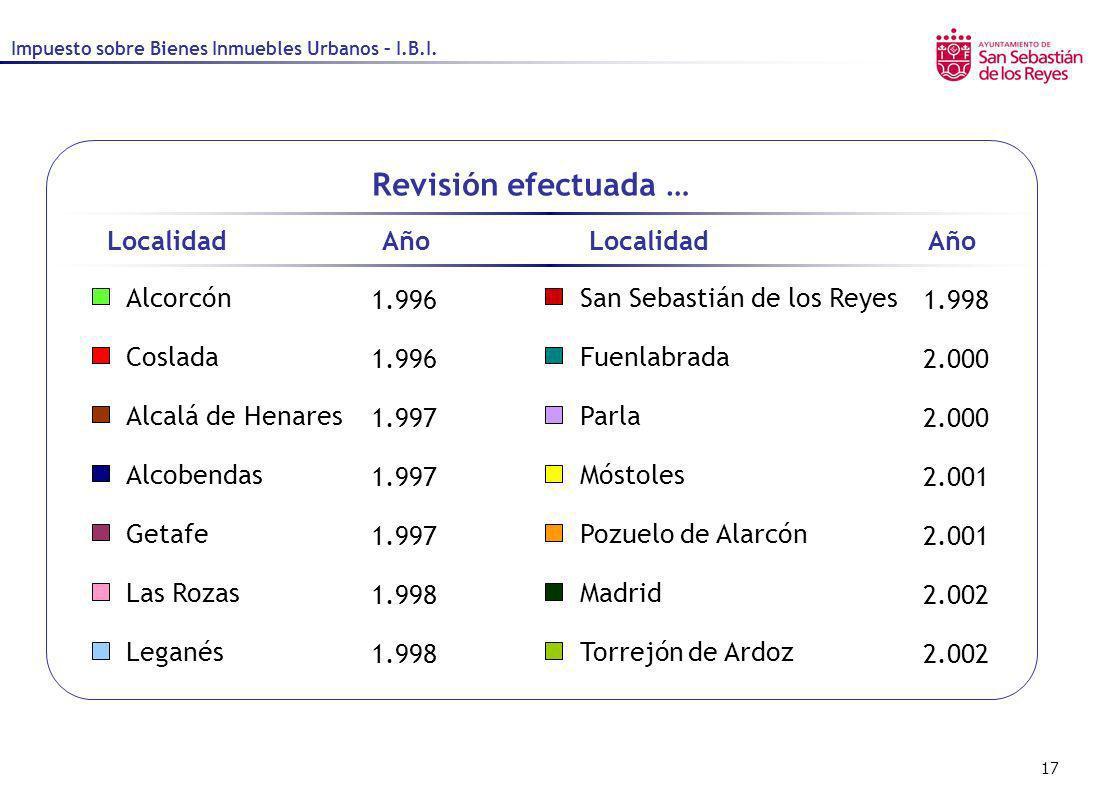 Revisión efectuada … Localidad Año Localidad Año Alcorcón 1.996