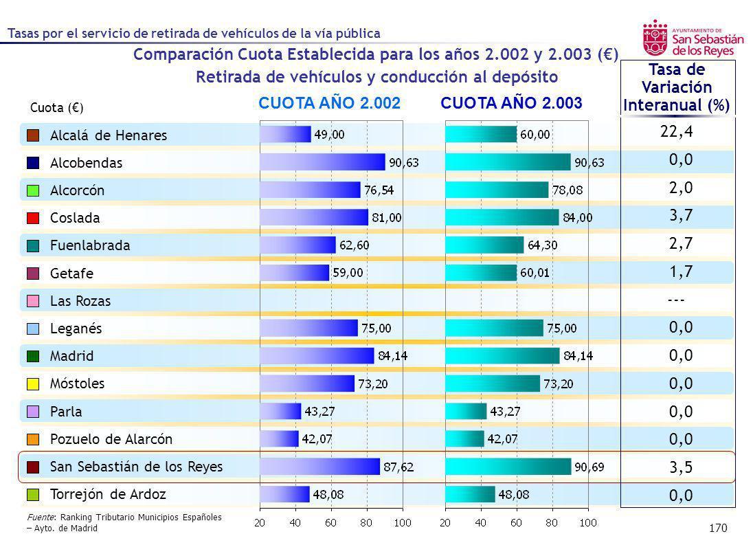 Comparación Cuota Establecida para los años 2.002 y 2.003 (€)