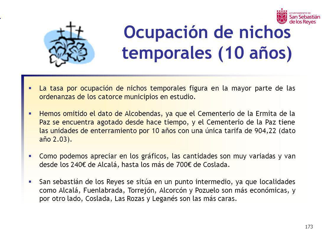 Ocupación de nichos temporales (10 años)