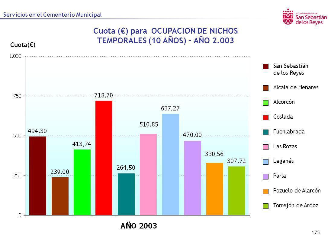 Cuota (€) para OCUPACION DE NICHOS TEMPORALES (10 AÑOS) – AÑO 2.003