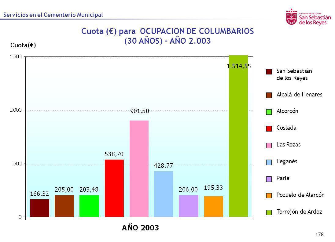 Cuota (€) para OCUPACION DE COLUMBARIOS (30 AÑOS) – AÑO 2.003