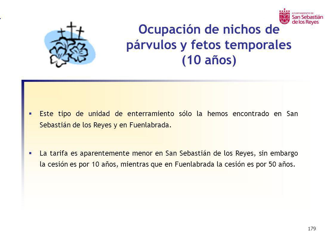 Ocupación de nichos de párvulos y fetos temporales (10 años)