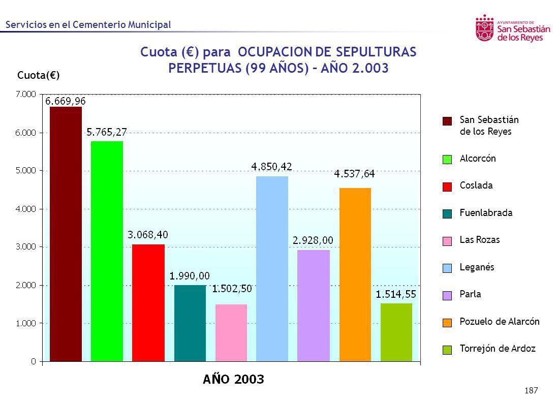 Cuota (€) para OCUPACION DE SEPULTURAS PERPETUAS (99 AÑOS) – AÑO 2.003