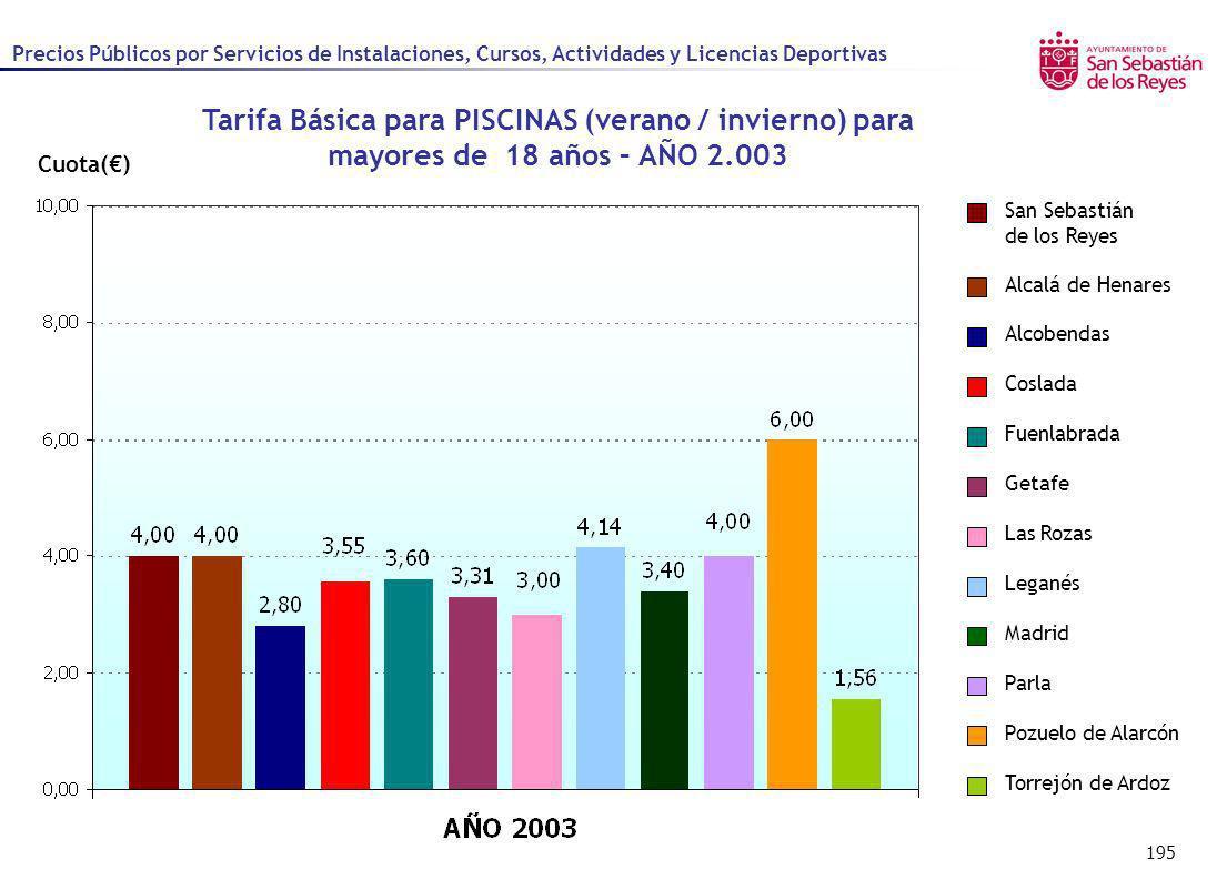 Precios Públicos por Servicios de Instalaciones, Cursos, Actividades y Licencias Deportivas