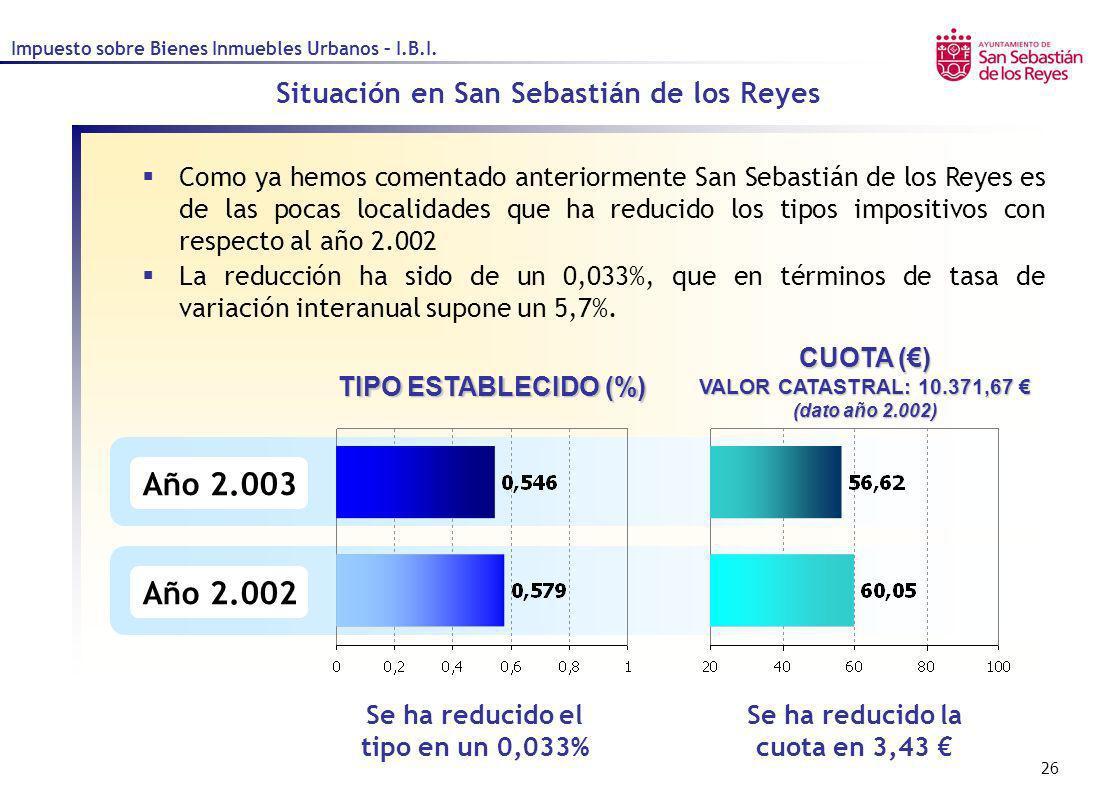 Año 2.003 Año 2.002 Situación en San Sebastián de los Reyes