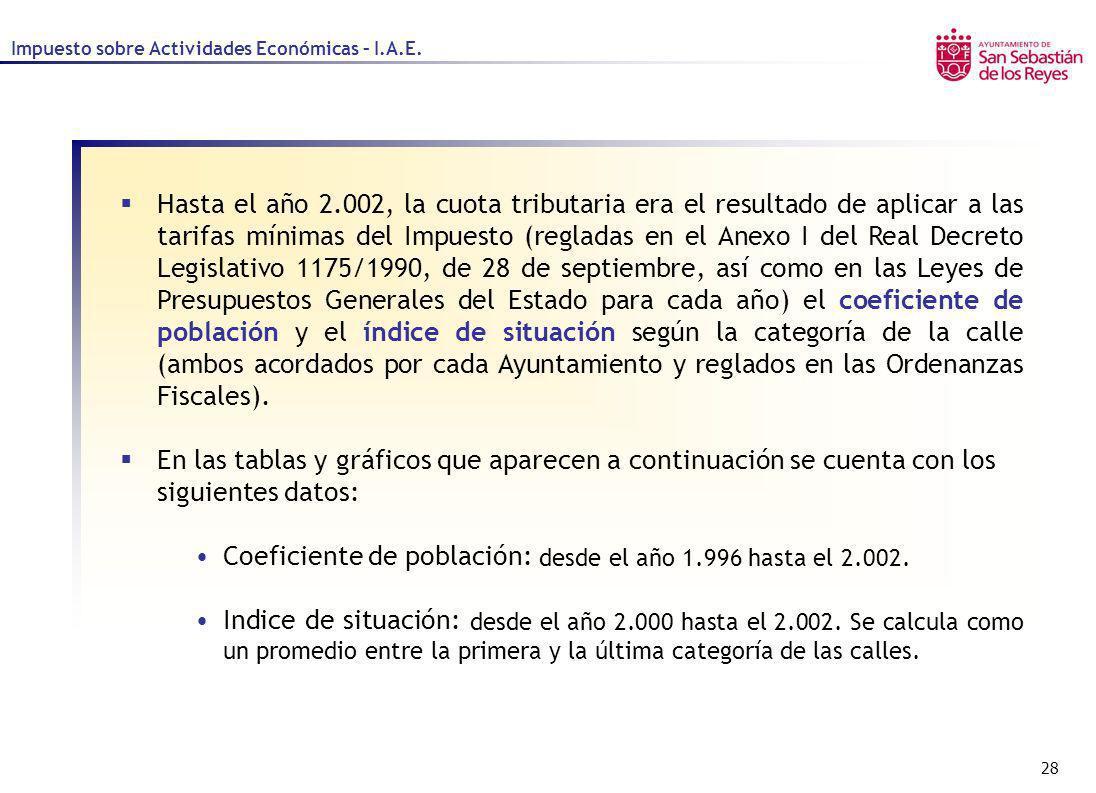 Coeficiente de población: desde el año 1.996 hasta el 2.002.