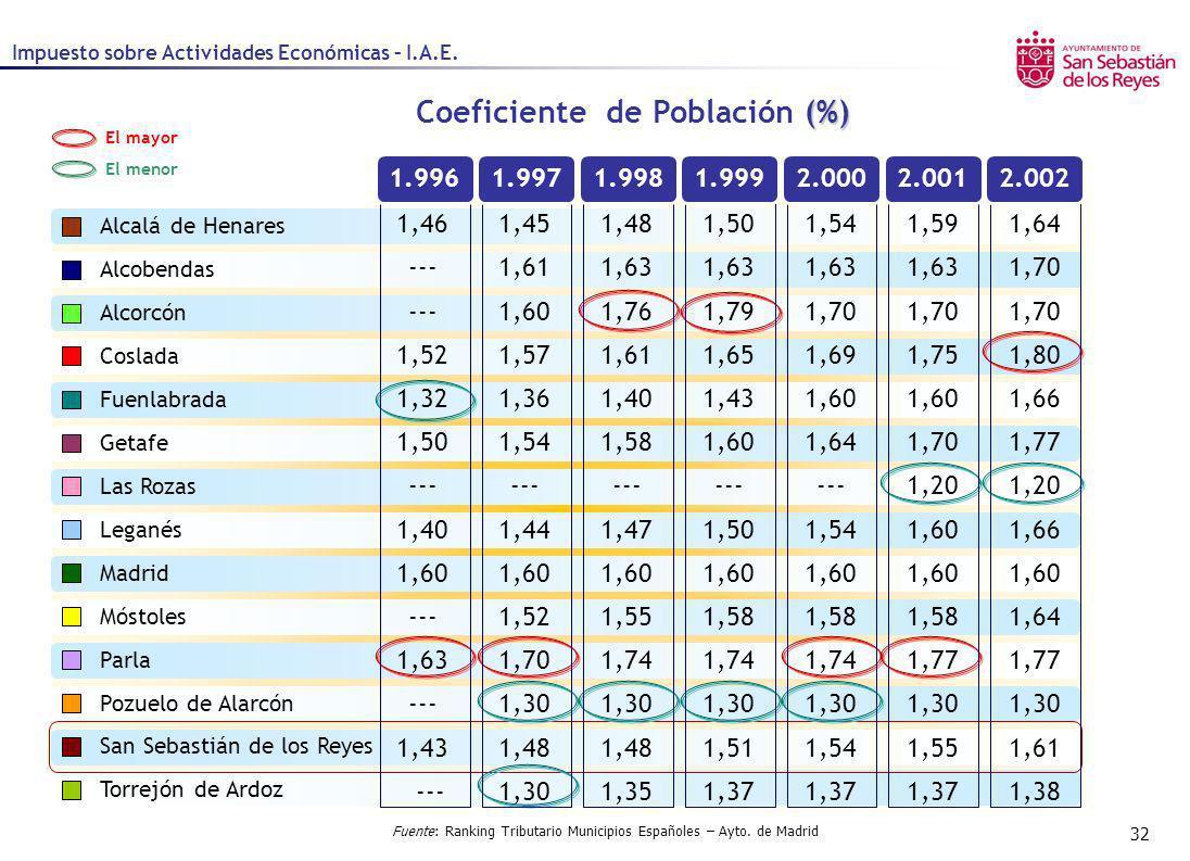 Coeficiente de Población (%)