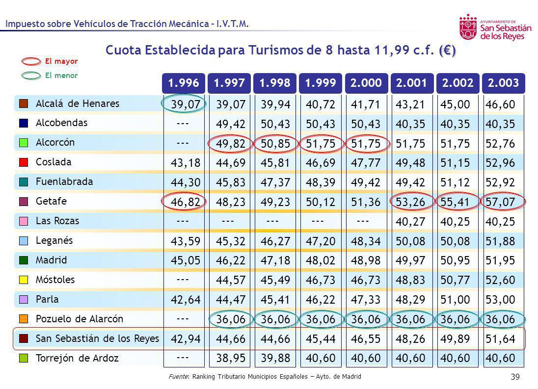 Cuota Establecida para Turismos de 8 hasta 11,99 c.f. (€)