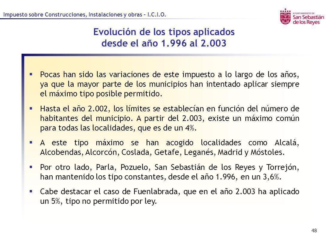 Evolución de los tipos aplicados desde el año 1.996 al 2.003