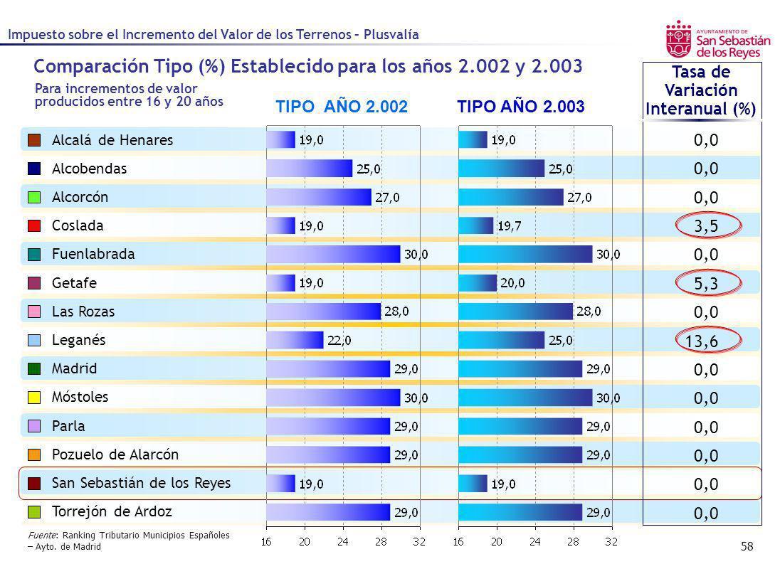 Comparación Tipo (%) Establecido para los años 2.002 y 2.003