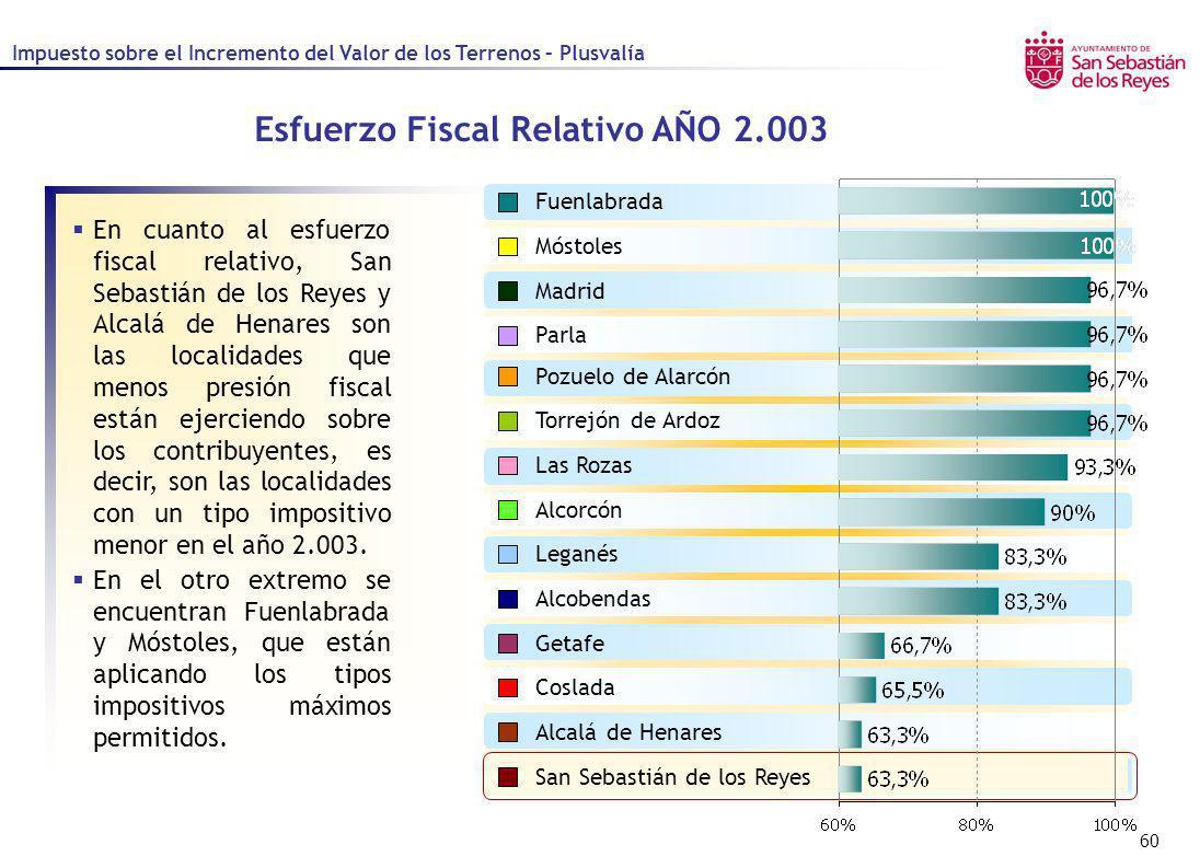 Esfuerzo Fiscal Relativo AÑO 2.003