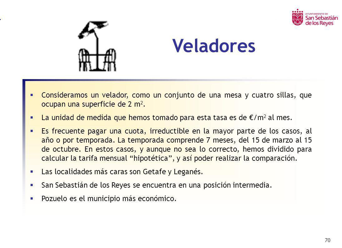 Veladores Consideramos un velador, como un conjunto de una mesa y cuatro sillas, que ocupan una superficie de 2 m2.