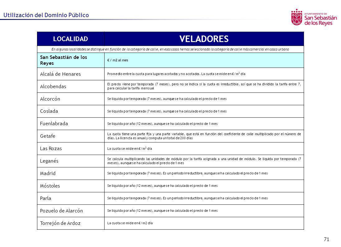 VELADORES LOCALIDAD Utilización del Dominio Público