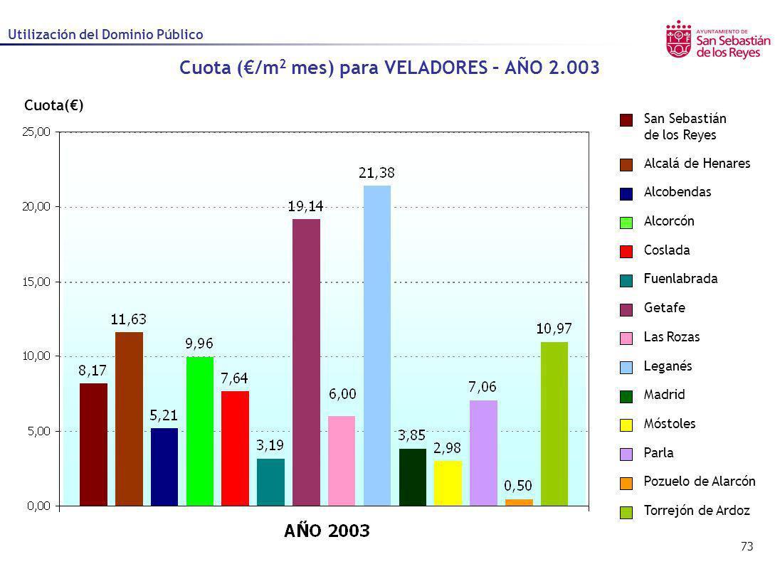 Cuota (€/m2 mes) para VELADORES – AÑO 2.003