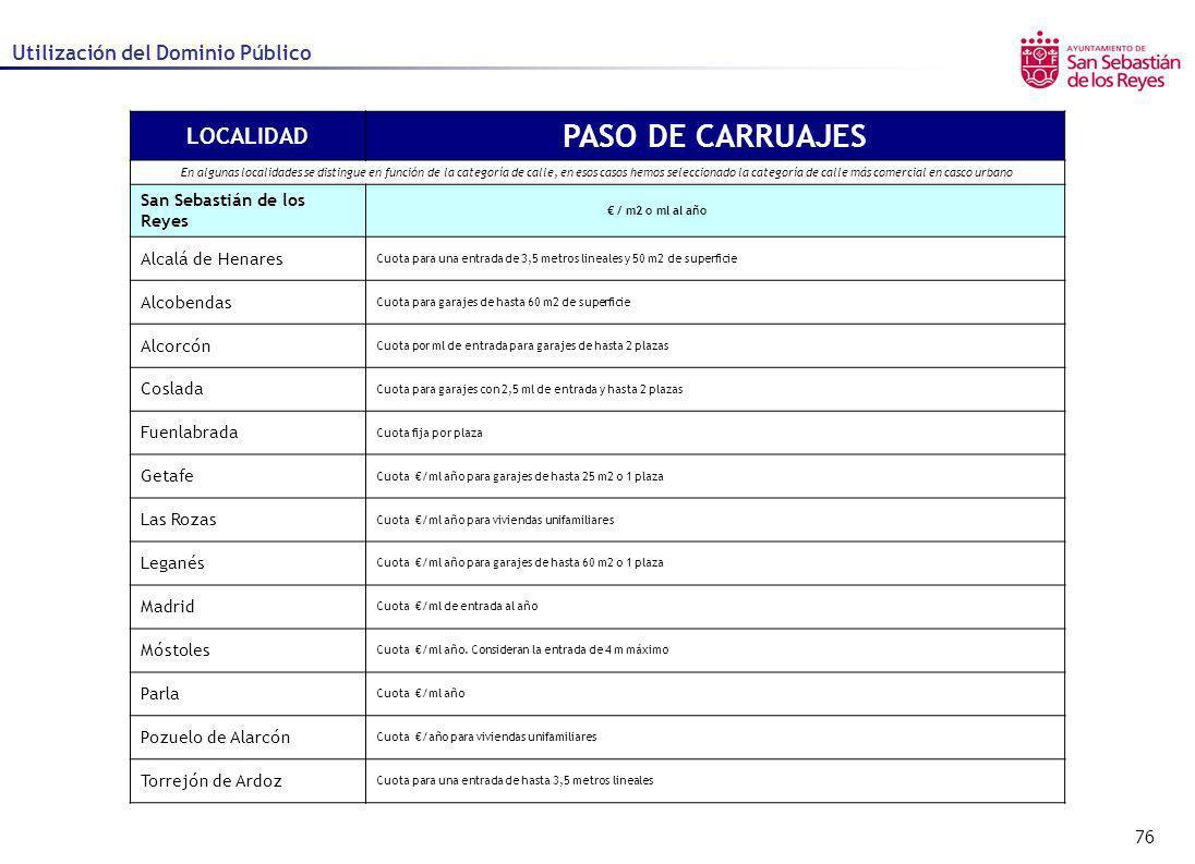 PASO DE CARRUAJES LOCALIDAD Utilización del Dominio Público