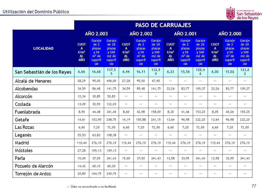 PASO DE CARRUAJES Utilización del Dominio Público AÑO 2.003 AÑO 2.002