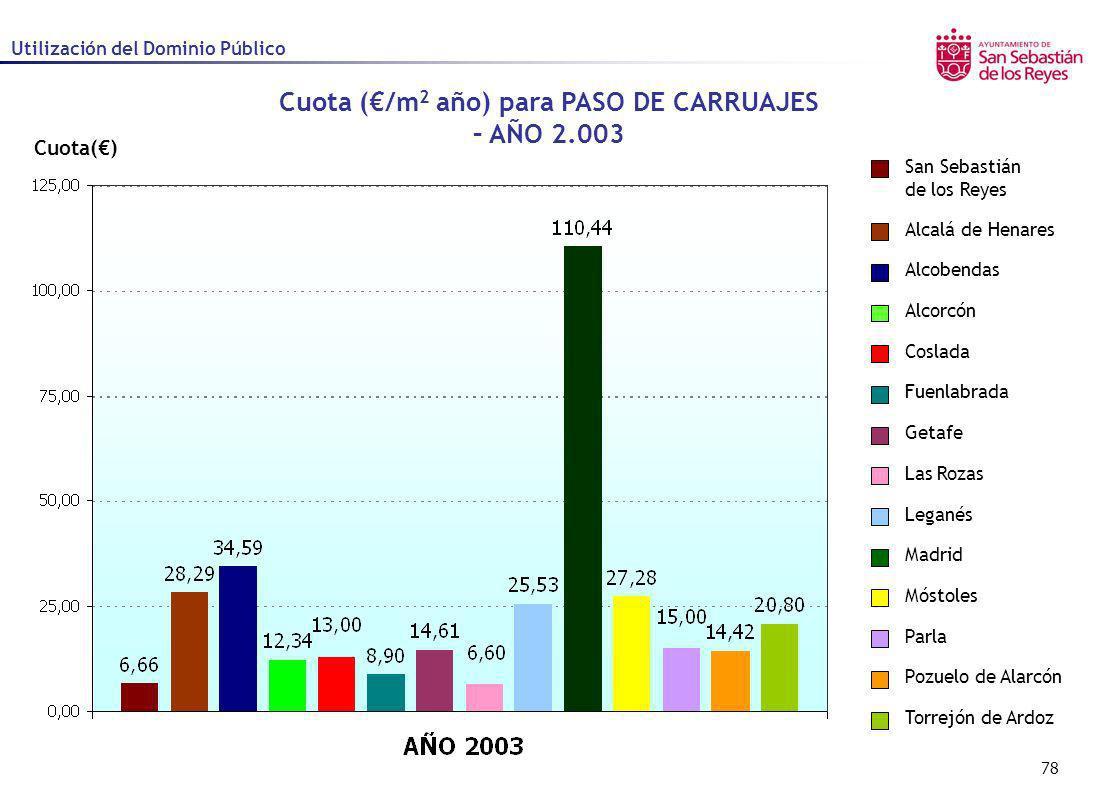 Cuota (€/m2 año) para PASO DE CARRUAJES – AÑO 2.003