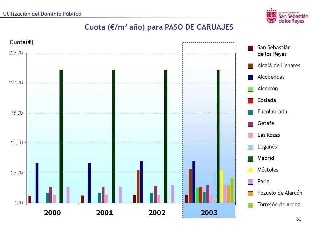 Cuota (€/m2 año) para PASO DE CARUAJES