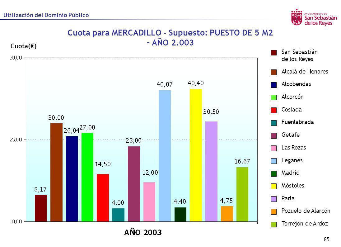 Cuota para MERCADILLO - Supuesto: PUESTO DE 5 M2 – AÑO 2.003
