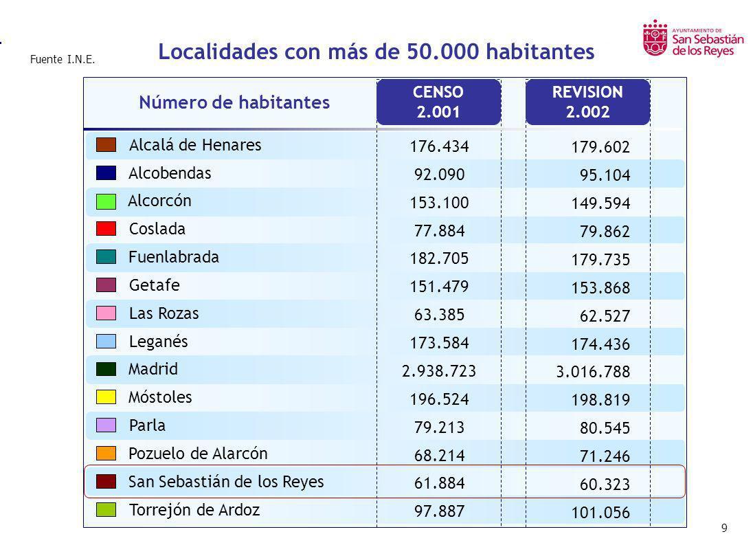 Localidades con más de 50.000 habitantes