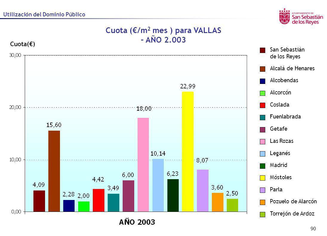 Cuota (€/m2 mes ) para VALLAS – AÑO 2.003