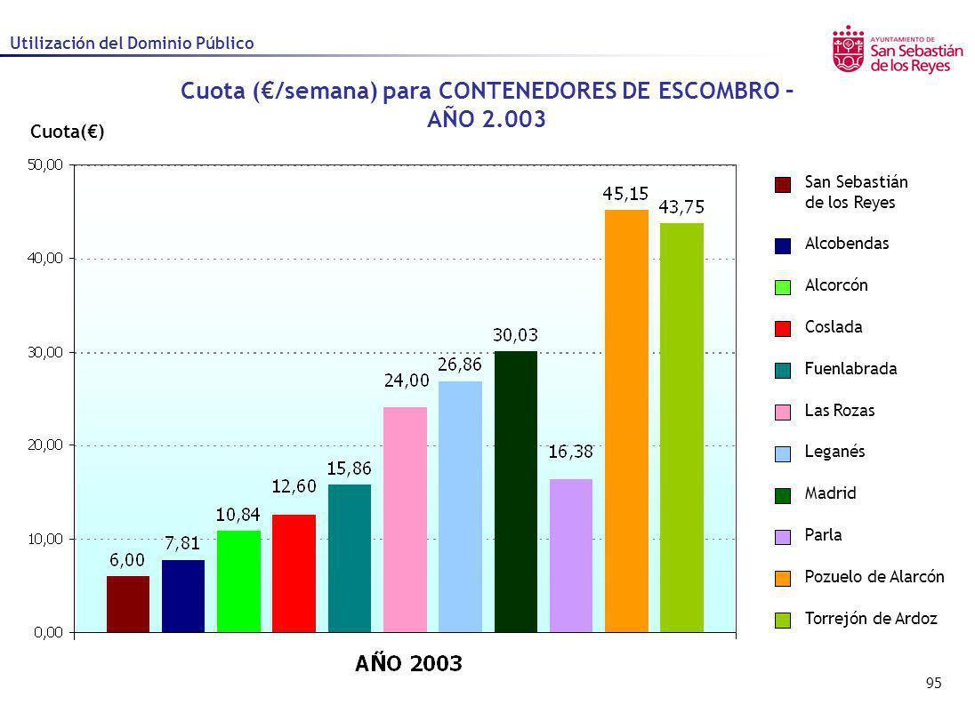 Cuota (€/semana) para CONTENEDORES DE ESCOMBRO – AÑO 2.003