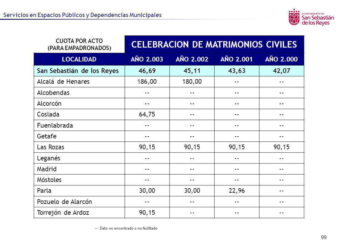CUOTA POR ACTO (PARA EMPADRONADOS) CELEBRACION DE MATRIMONIOS CIVILES