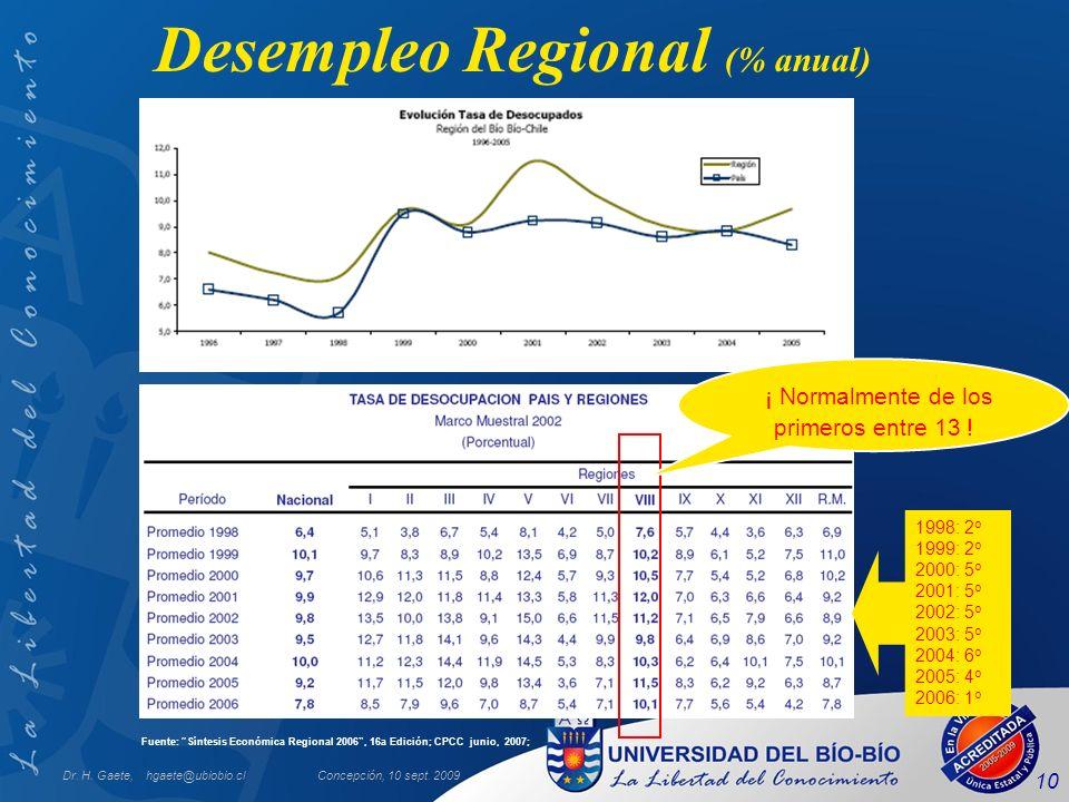 Desempleo Regional (% anual)